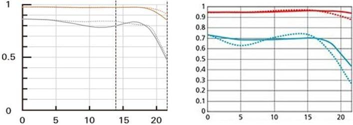 tamron90f2-8-macro-vcii-vs-nikon105f2-8vr-macro-mtf