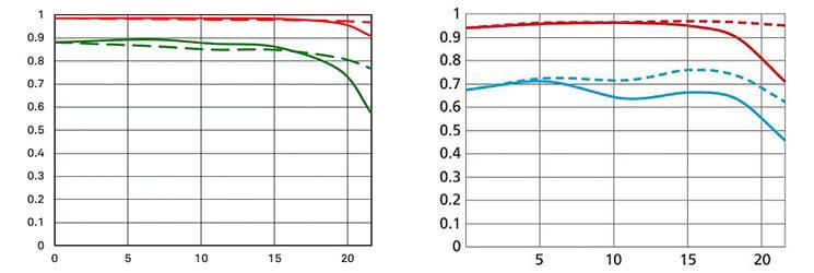 mtf_sigma135f1-8art_vs_nikon105f1-4E