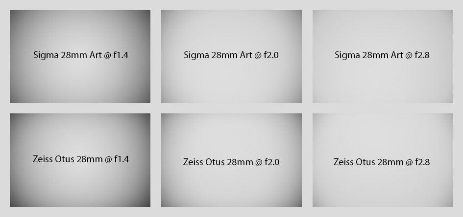 falloff_Sigma28f1-4Art_vs_Zeiss_Otus28f1-4