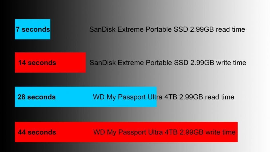 https://www.cameralabs.com/wp-content/uploads/2019/05/sandisk-extreme-portable-ssd-copy-speed-945x532.jpg
